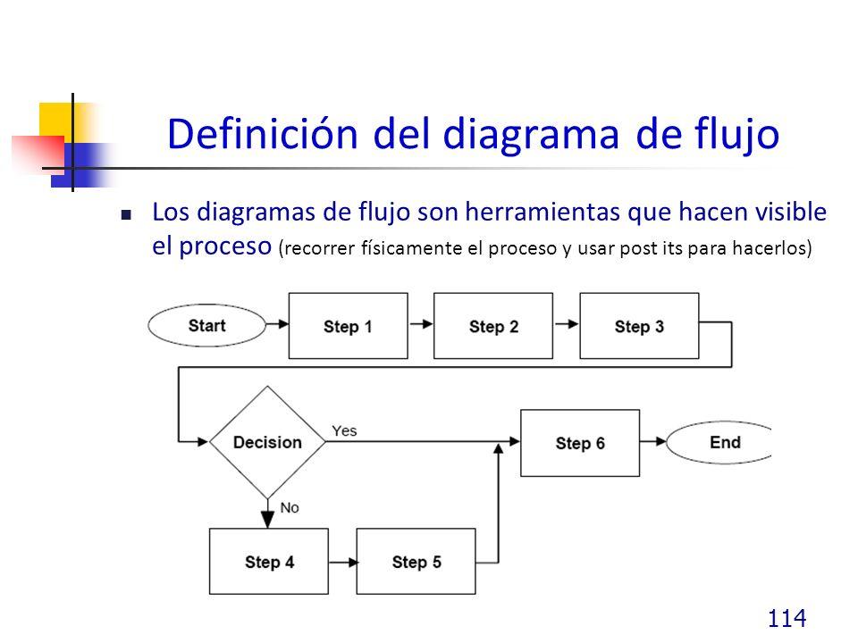 Definición del diagrama de flujo Los diagramas de flujo son herramientas que hacen visible el proceso (recorrer físicamente el proceso y usar post its para hacerlos) 114