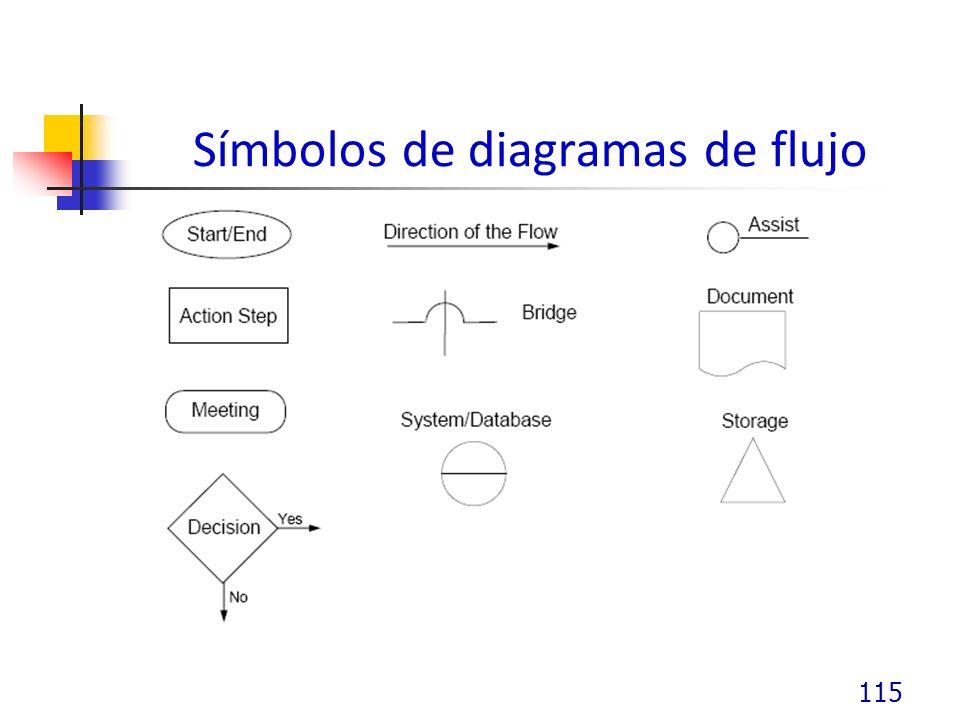 Símbolos de diagramas de flujo 115