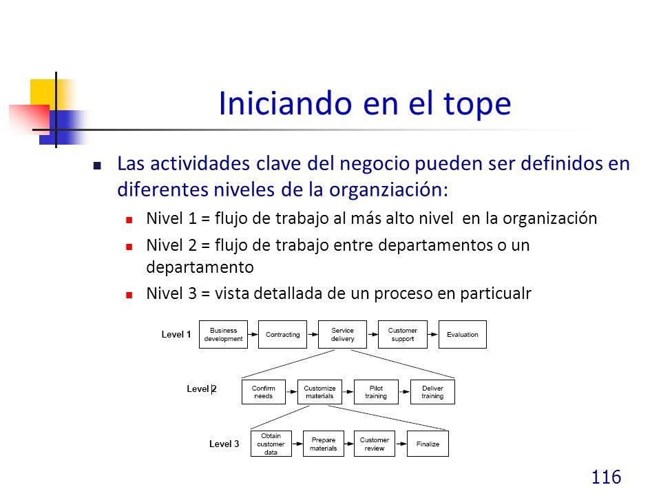 Iniciando en el tope Las actividades clave del negocio pueden ser definidos en diferentes niveles de la organziación: Nivel 1 = flujo de trabajo al más alto nivel en la organización Nivel 2 = flujo de trabajo entre departamentos o un departamento Nivel 3 = vista detallada de un proceso en particualr 116