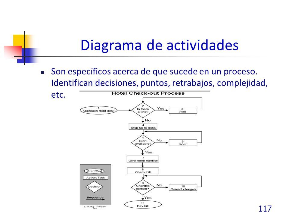 Diagrama de actividades Son específicos acerca de que sucede en un proceso.