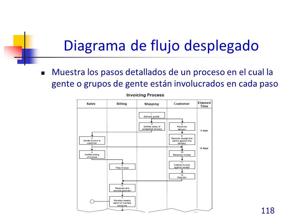 Diagrama de flujo desplegado Muestra los pasos detallados de un proceso en el cual la gente o grupos de gente están involucrados en cada paso 118