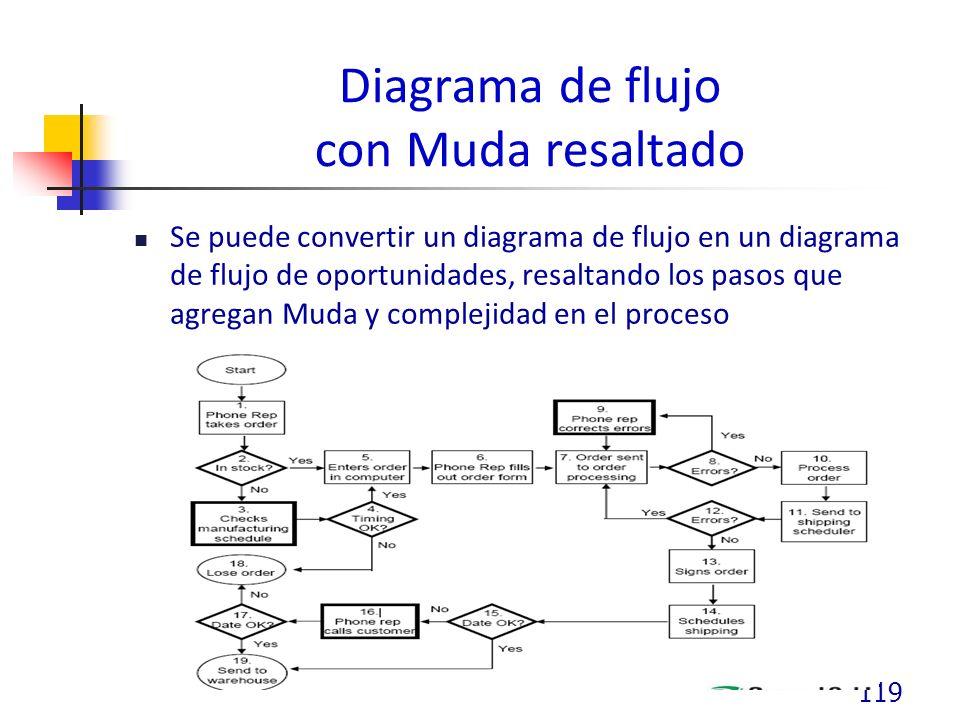 Diagrama de flujo con Muda resaltado Se puede convertir un diagrama de flujo en un diagrama de flujo de oportunidades, resaltando los pasos que agregan Muda y complejidad en el proceso 119