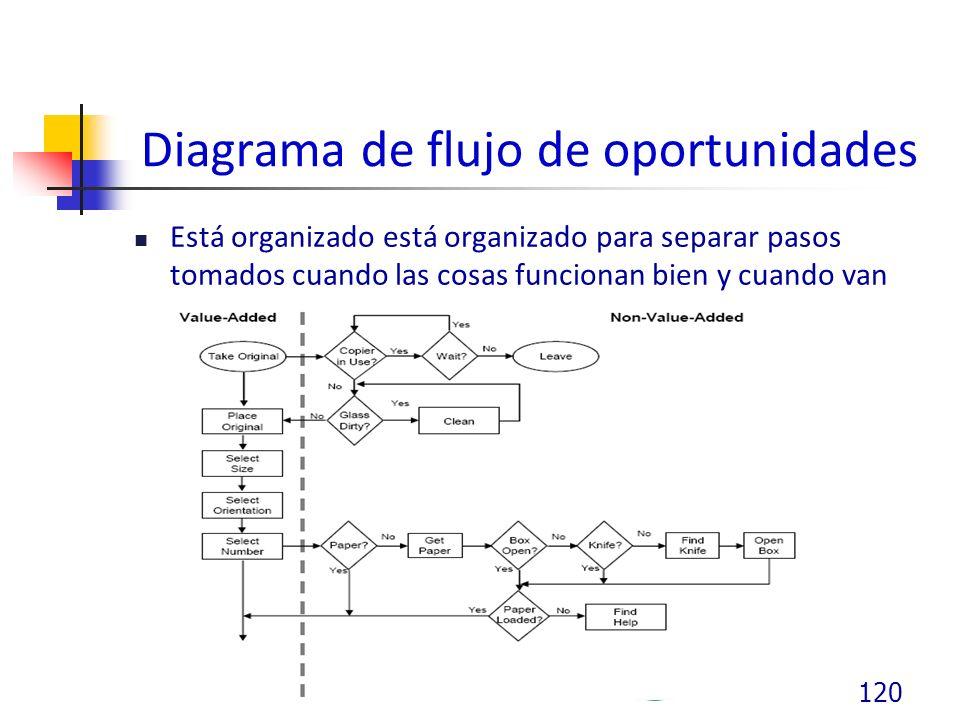Diagrama de flujo de oportunidades Está organizado está organizado para separar pasos tomados cuando las cosas funcionan bien y cuando van mal 120