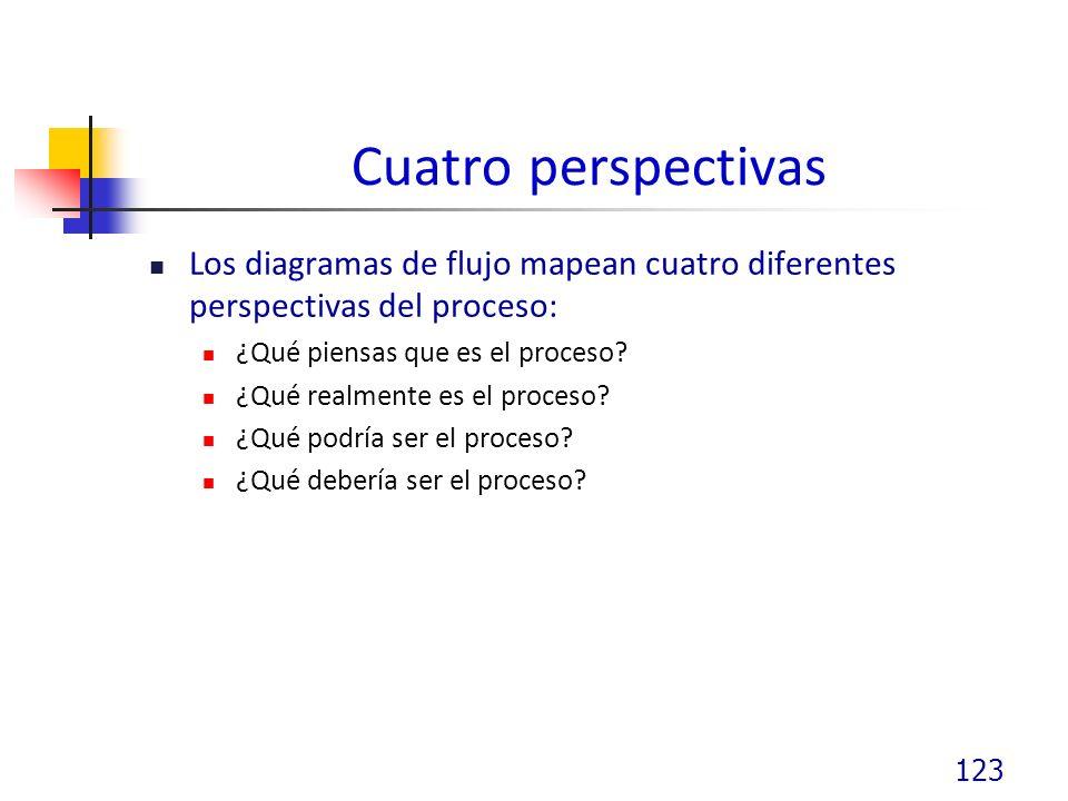 Cuatro perspectivas Los diagramas de flujo mapean cuatro diferentes perspectivas del proceso: ¿Qué piensas que es el proceso.