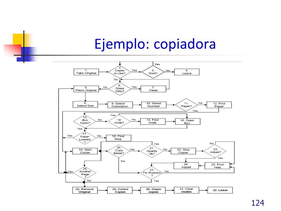 Ejemplo: copiadora 124