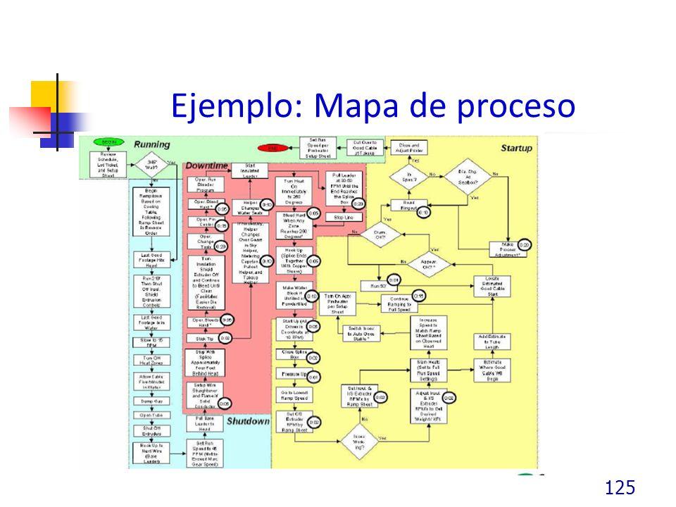 Ejemplo: Mapa de proceso 125