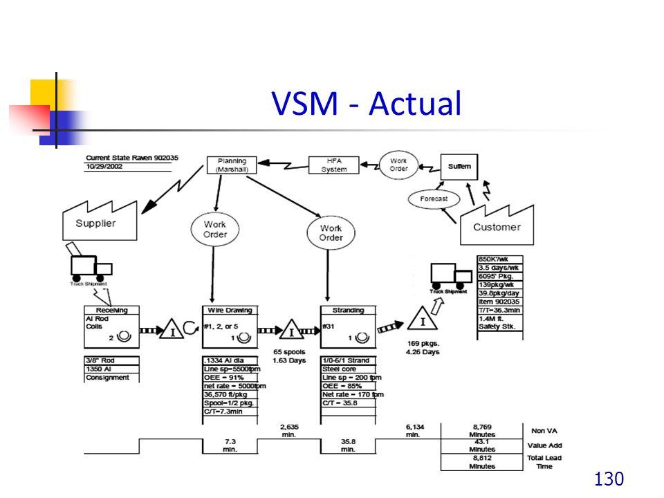 VSM - Actual 130