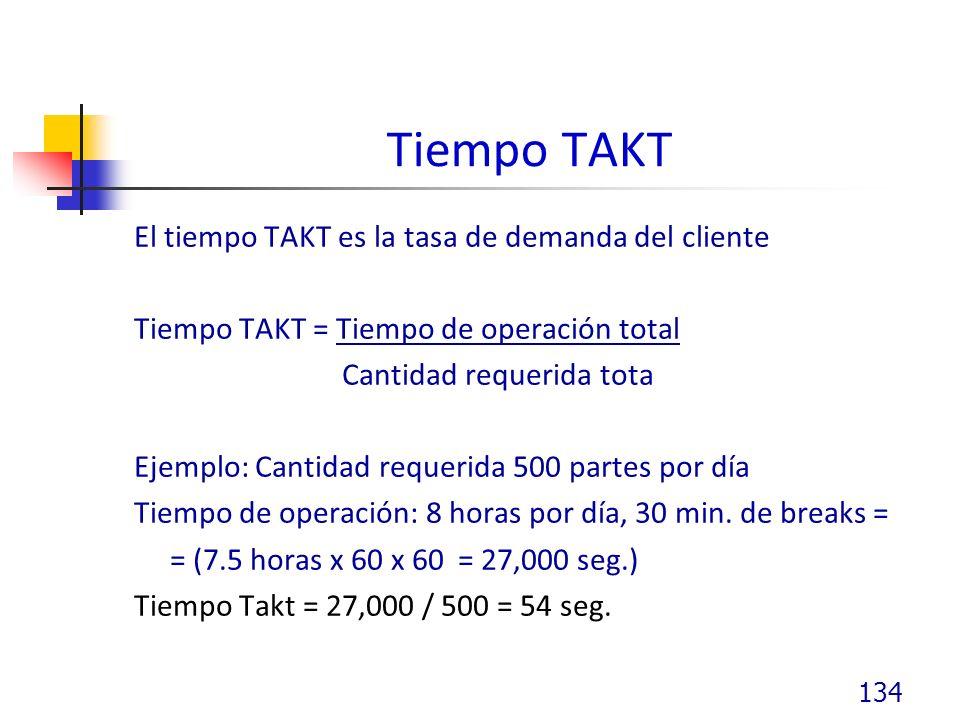 Tiempo TAKT El tiempo TAKT es la tasa de demanda del cliente Tiempo TAKT = Tiempo de operación total Cantidad requerida tota Ejemplo: Cantidad requerida 500 partes por día Tiempo de operación: 8 horas por día, 30 min.