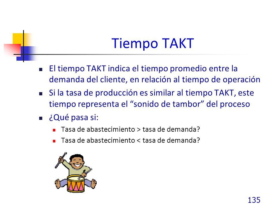 Tiempo TAKT El tiempo TAKT indica el tiempo promedio entre la demanda del cliente, en relación al tiempo de operación Si la tasa de producción es similar al tiempo TAKT, este tiempo representa el sonido de tambor del proceso ¿Qué pasa si: Tasa de abastecimiento > tasa de demanda.