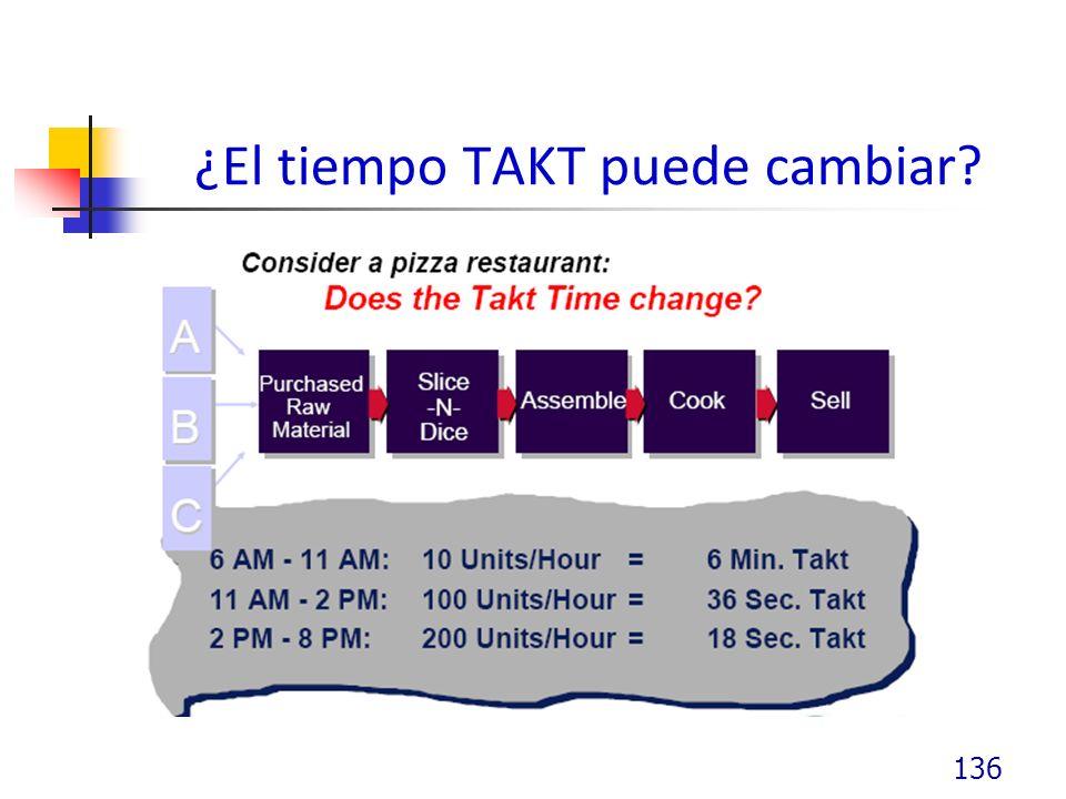 ¿El tiempo TAKT puede cambiar? 136