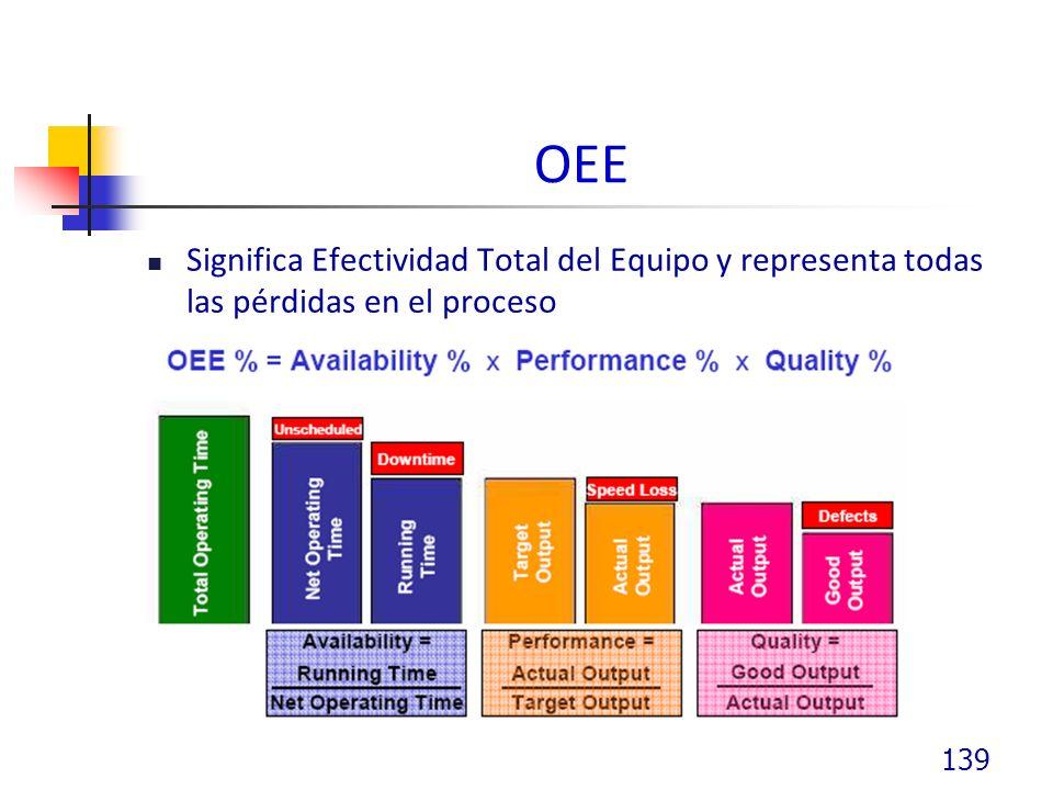 OEE Significa Efectividad Total del Equipo y representa todas las pérdidas en el proceso 139