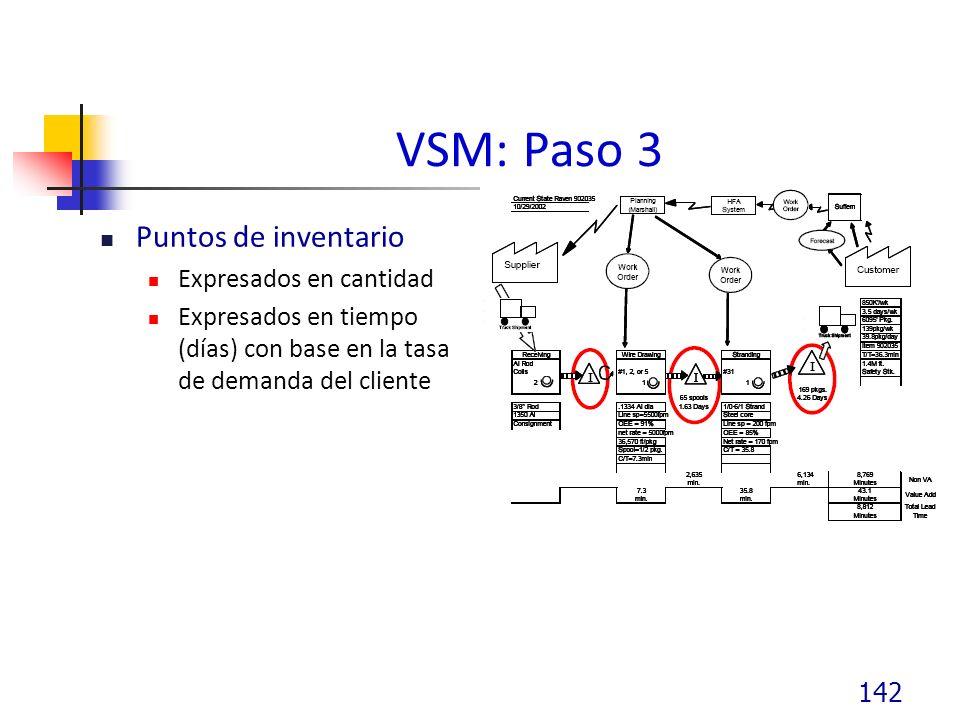 VSM: Paso 3 Puntos de inventario Expresados en cantidad Expresados en tiempo (días) con base en la tasa de demanda del cliente 142