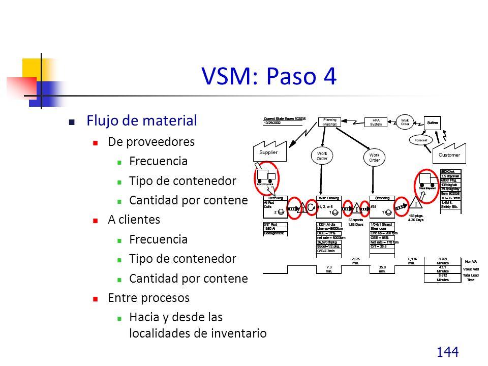 VSM: Paso 4 Flujo de material De proveedores Frecuencia Tipo de contenedor Cantidad por contenedor A clientes Frecuencia Tipo de contenedor Cantidad por contenedor Entre procesos Hacia y desde las localidades de inventario 144