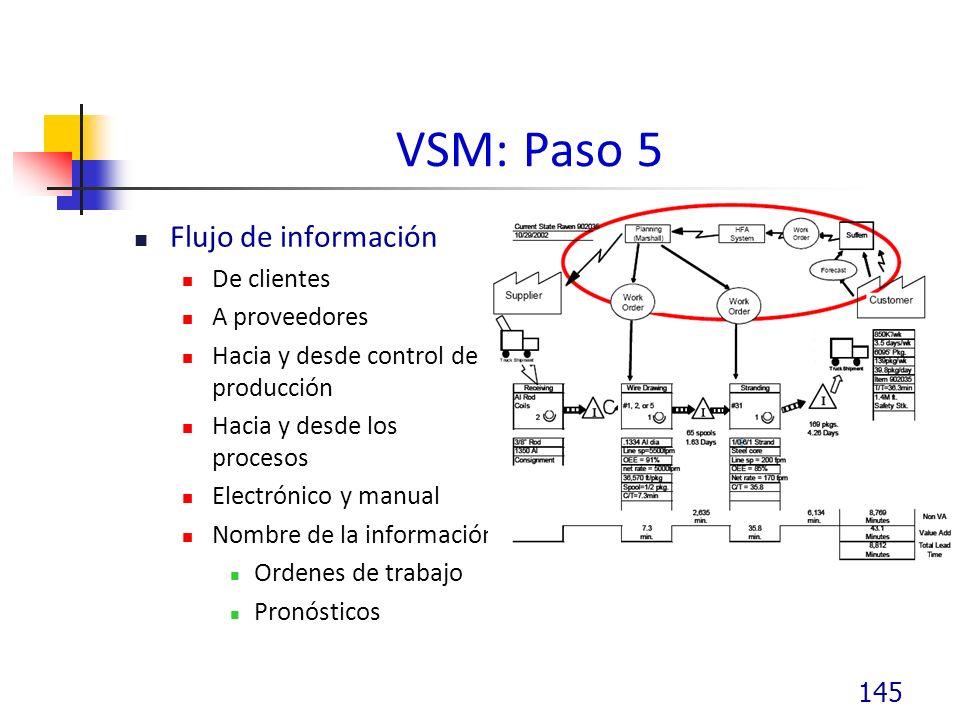 VSM: Paso 5 Flujo de información De clientes A proveedores Hacia y desde control de producción Hacia y desde los procesos Electrónico y manual Nombre de la información Ordenes de trabajo Pronósticos 145