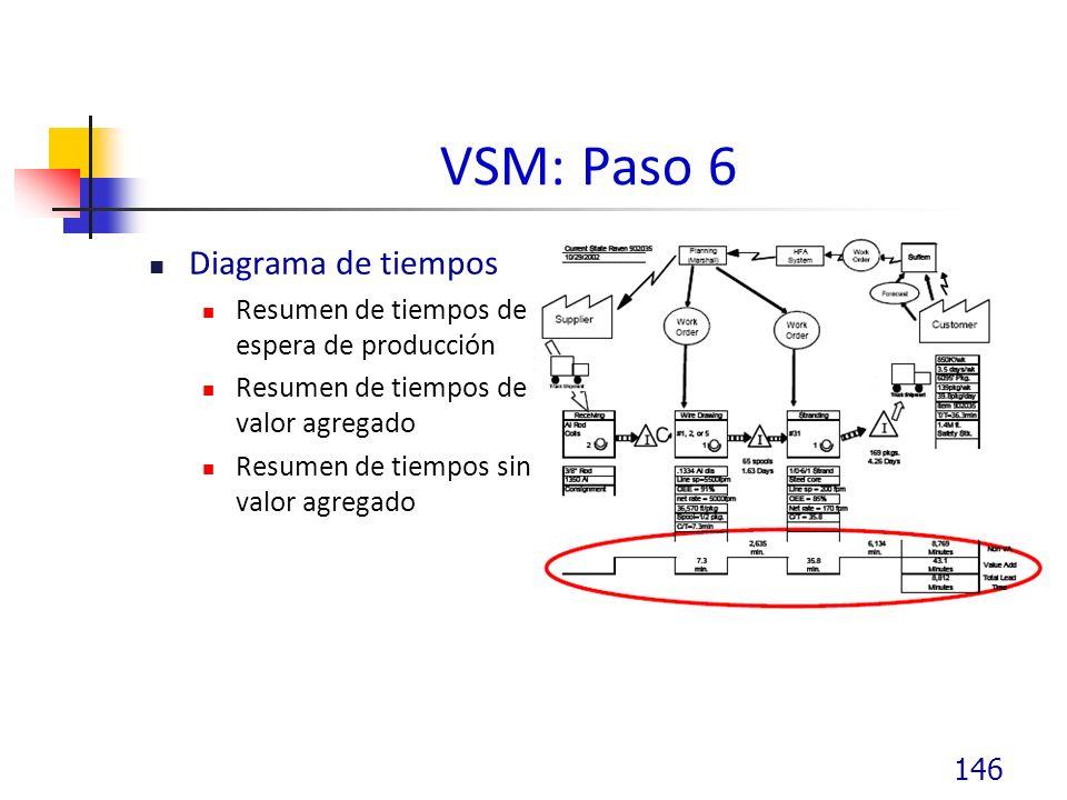 VSM: Paso 6 Diagrama de tiempos Resumen de tiempos de espera de producción Resumen de tiempos de valor agregado Resumen de tiempos sin valor agregado 146
