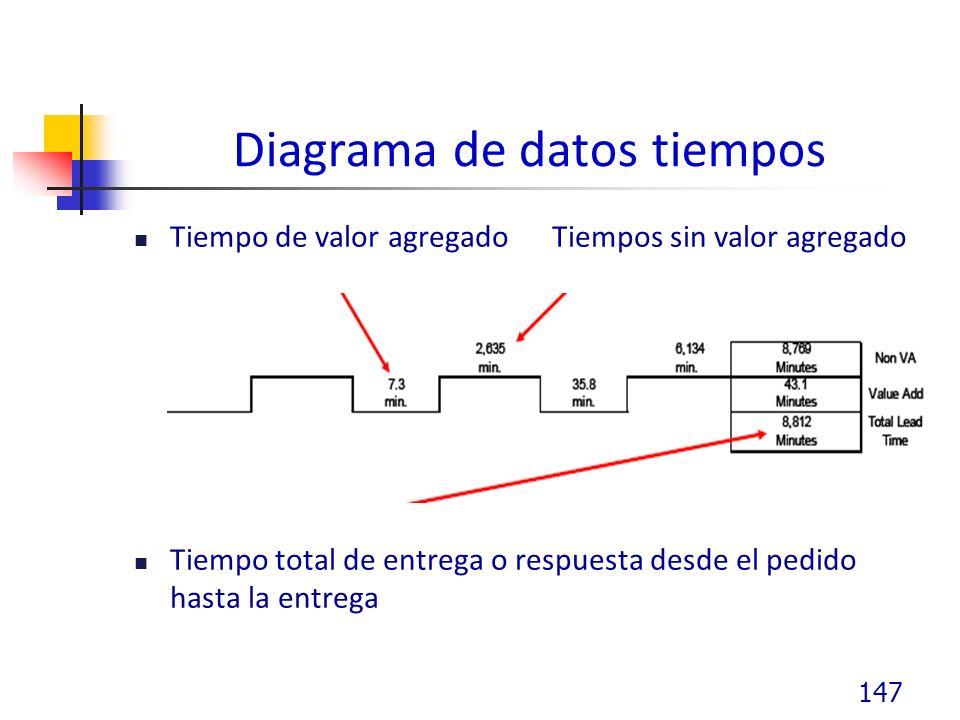Diagrama de datos tiempos Tiempo de valor agregado Tiempos sin valor agregado Tiempo total de entrega o respuesta desde el pedido hasta la entrega 147