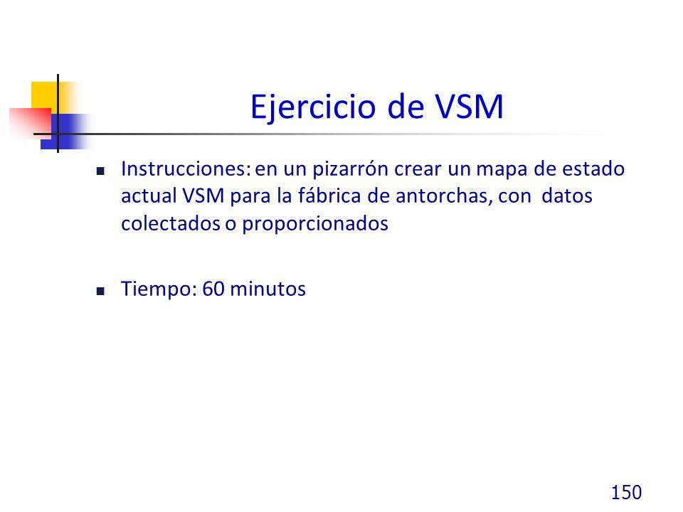 Ejercicio de VSM Instrucciones: en un pizarrón crear un mapa de estado actual VSM para la fábrica de antorchas, con datos colectados o proporcionados Tiempo: 60 minutos 150