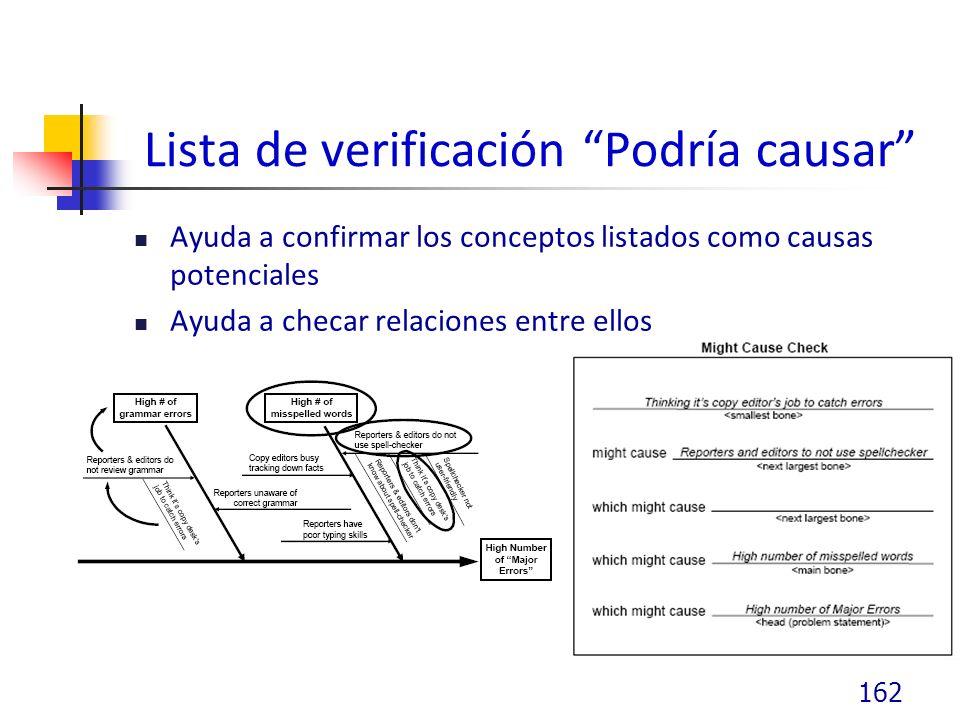 Lista de verificación Podría causar Ayuda a confirmar los conceptos listados como causas potenciales Ayuda a checar relaciones entre ellos 162