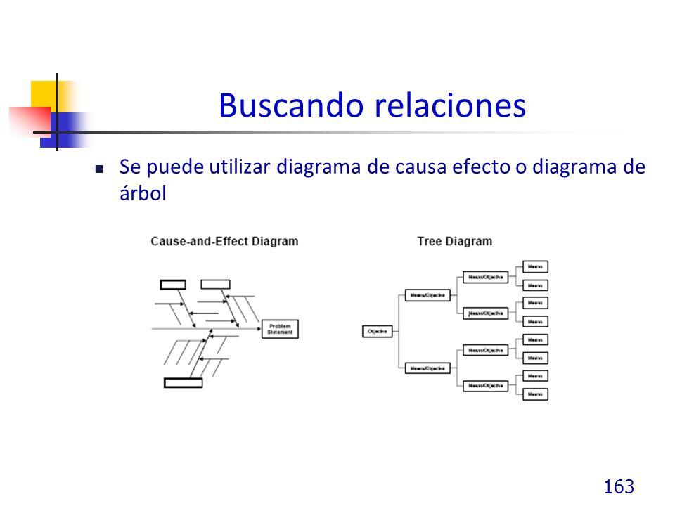 Buscando relaciones Se puede utilizar diagrama de causa efecto o diagrama de árbol 163