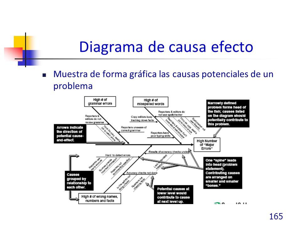 Diagrama de causa efecto Muestra de forma gráfica las causas potenciales de un problema 165