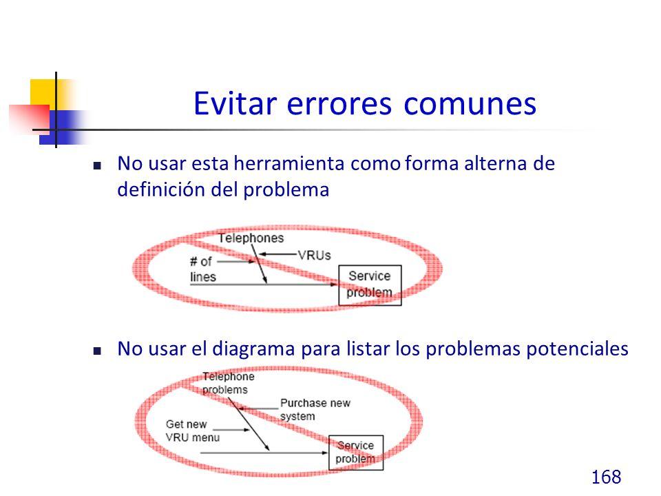 Evitar errores comunes No usar esta herramienta como forma alterna de definición del problema No usar el diagrama para listar los problemas potenciales 168