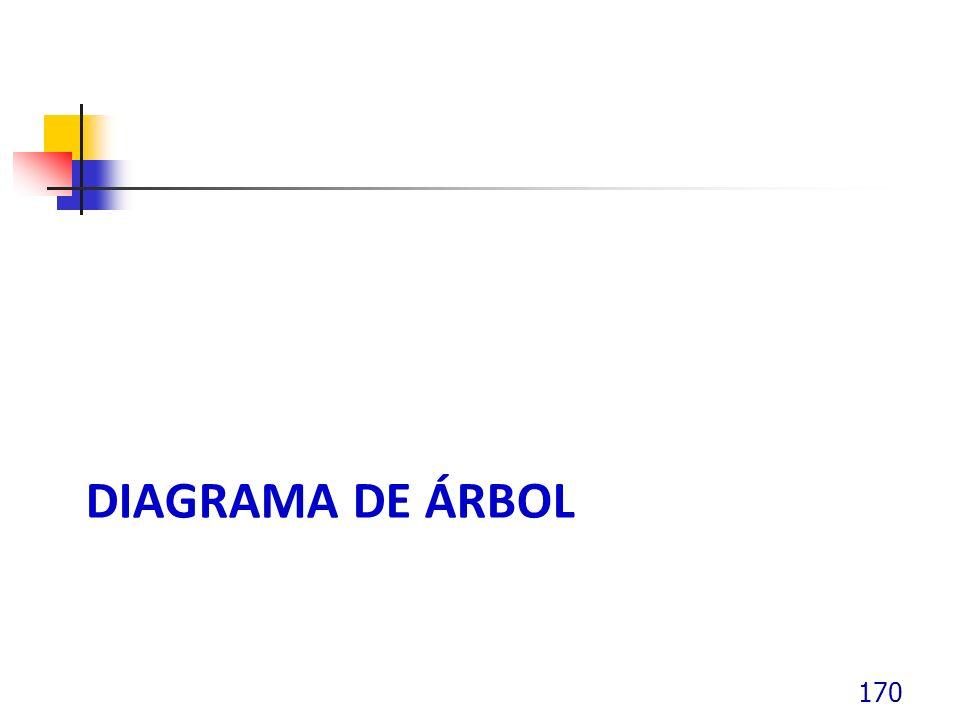 DIAGRAMA DE ÁRBOL 170