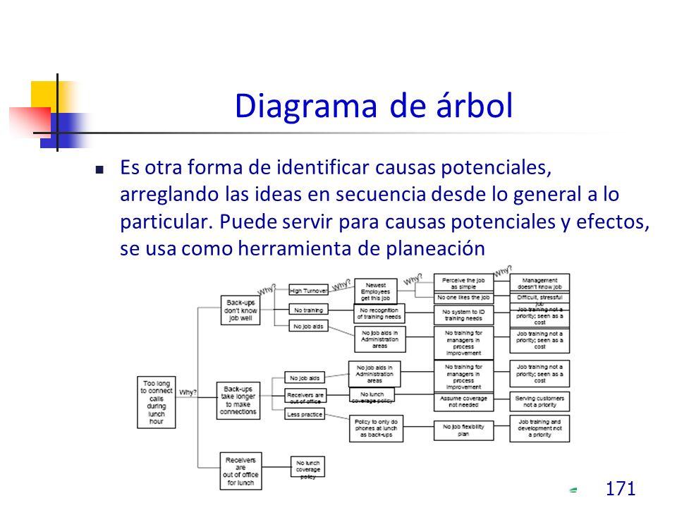 Diagrama de árbol Es otra forma de identificar causas potenciales, arreglando las ideas en secuencia desde lo general a lo particular.