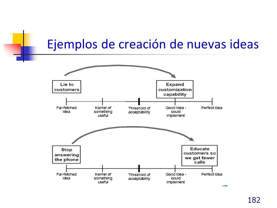 Ejemplos de creación de nuevas ideas 182