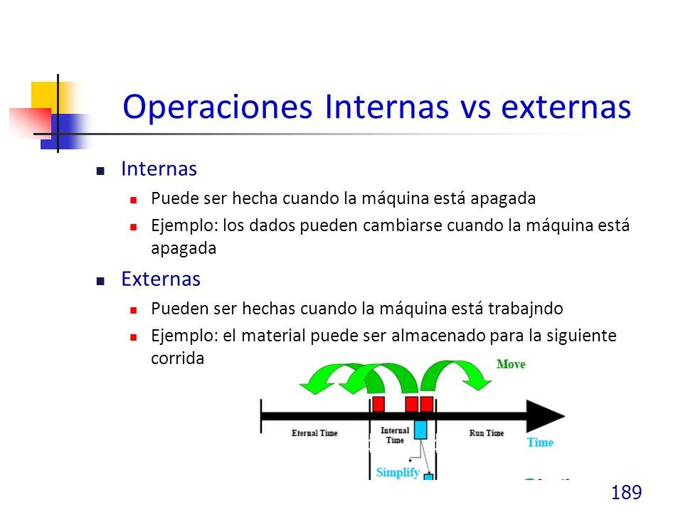 Operaciones Internas vs externas Internas Puede ser hecha cuando la máquina está apagada Ejemplo: los dados pueden cambiarse cuando la máquina está apagada Externas Pueden ser hechas cuando la máquina está trabajndo Ejemplo: el material puede ser almacenado para la siguiente corrida 189