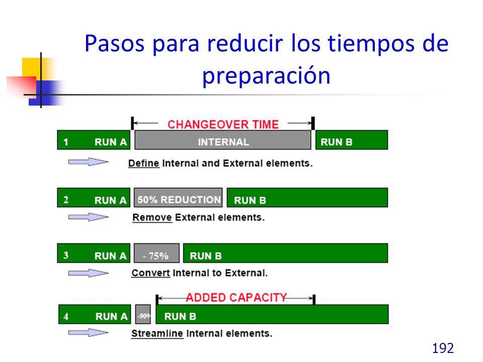 Pasos para reducir los tiempos de preparación 192