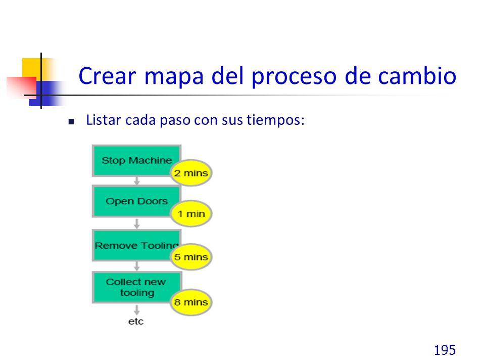 Crear mapa del proceso de cambio Listar cada paso con sus tiempos: 195