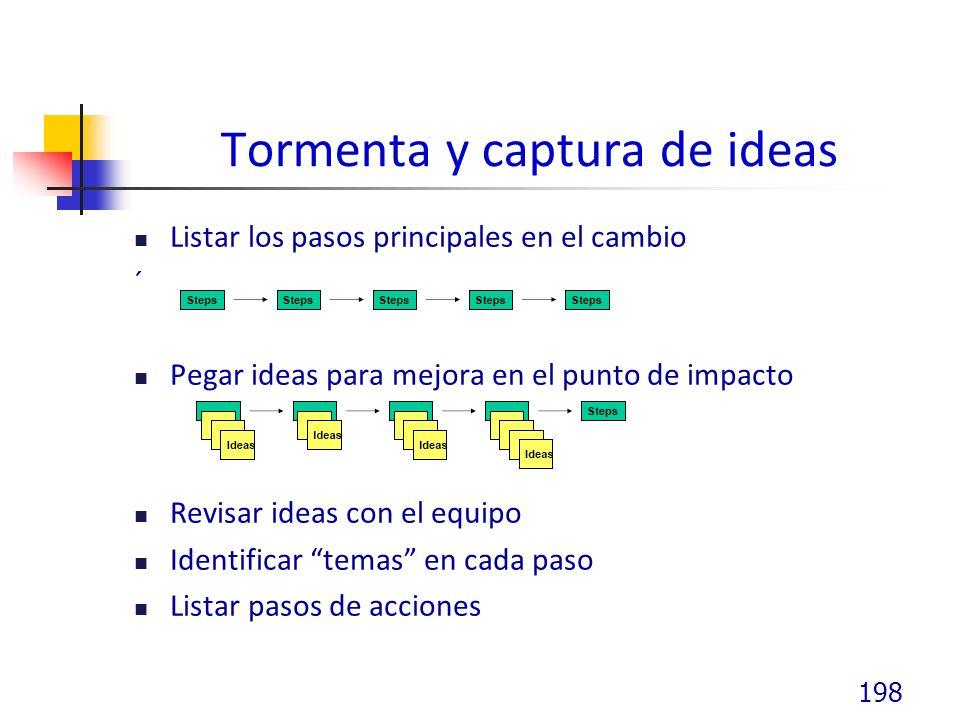 Tormenta y captura de ideas Listar los pasos principales en el cambio ´ Pegar ideas para mejora en el punto de impacto Revisar ideas con el equipo Identificar temas en cada paso Listar pasos de acciones 198