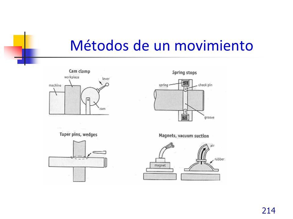 Métodos de un movimiento 214