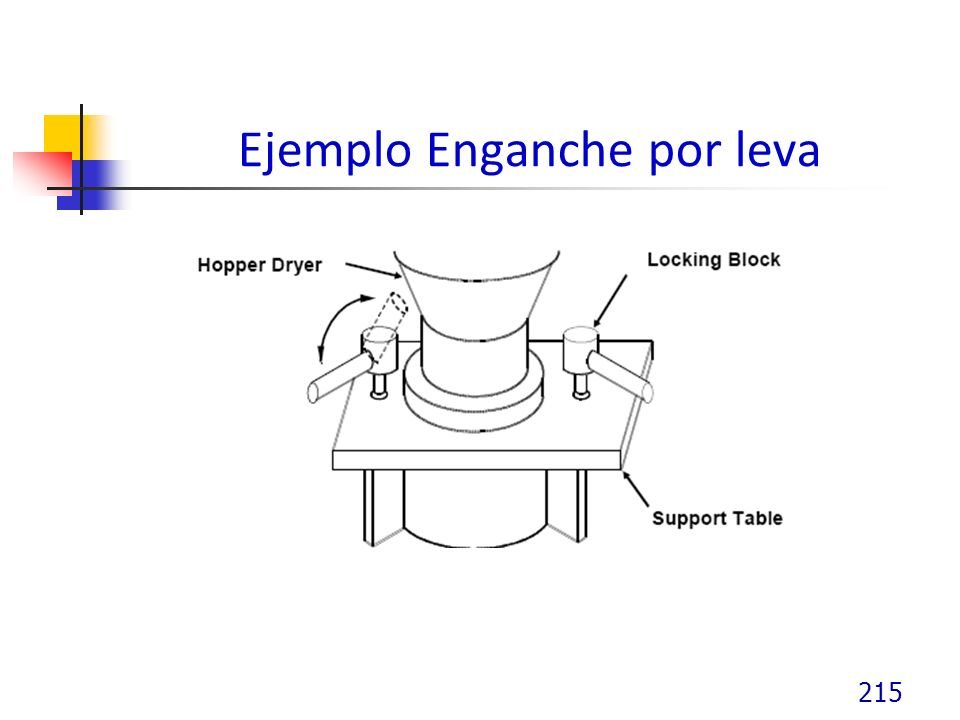 Ejemplo Enganche por leva 215