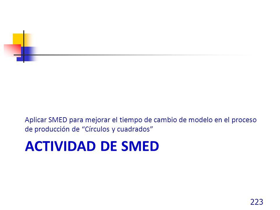 ACTIVIDAD DE SMED Aplicar SMED para mejorar el tiempo de cambio de modelo en el proceso de producción de Círculos y cuadrados 223