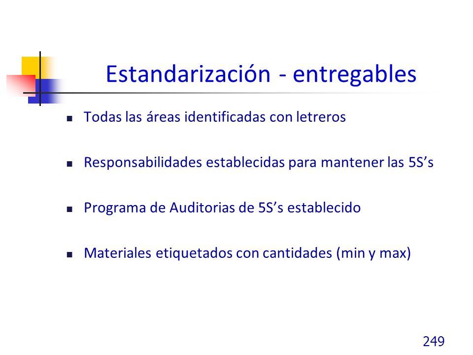 Estandarización - entregables Todas las áreas identificadas con letreros Responsabilidades establecidas para mantener las 5Ss Programa de Auditorias de 5Ss establecido Materiales etiquetados con cantidades (min y max) 249