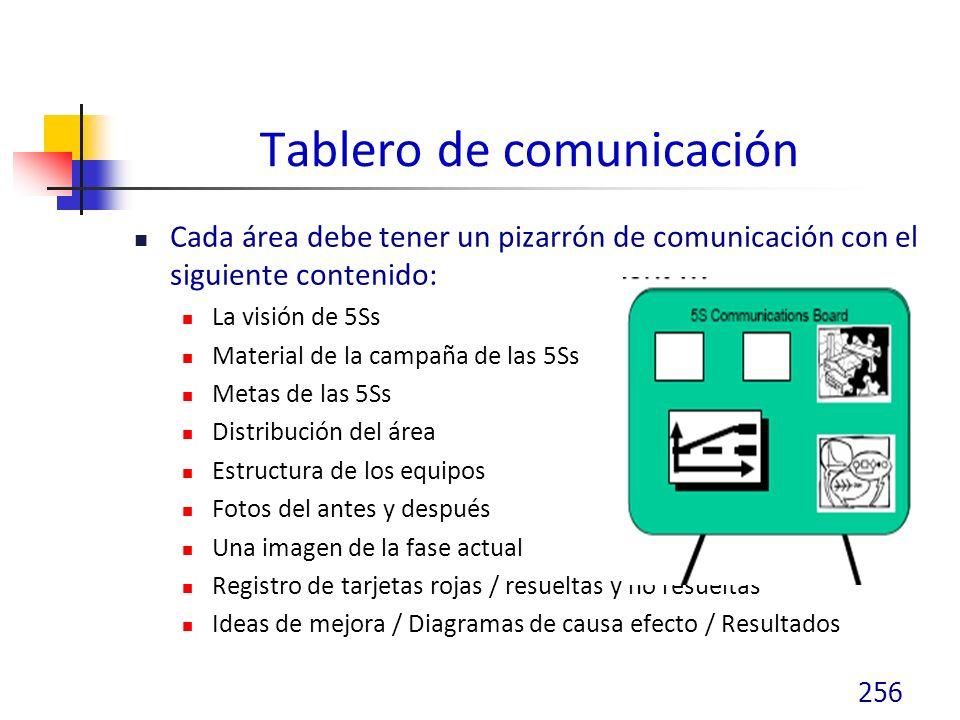 Tablero de comunicación Cada área debe tener un pizarrón de comunicación con el siguiente contenido: La visión de 5Ss Material de la campaña de las 5Ss Metas de las 5Ss Distribución del área Estructura de los equipos Fotos del antes y después Una imagen de la fase actual Registro de tarjetas rojas / resueltas y no resueltas Ideas de mejora / Diagramas de causa efecto / Resultados 256