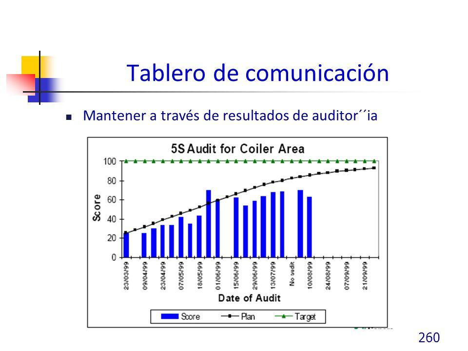 Tablero de comunicación Mantener a través de resultados de auditor´´ia 260