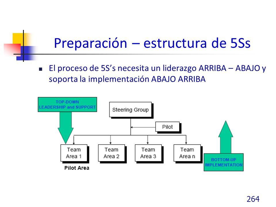 Preparación – estructura de 5Ss El proceso de 5Ss necesita un liderazgo ARRIBA – ABAJO y soporta la implementación ABAJO ARRIBA 264
