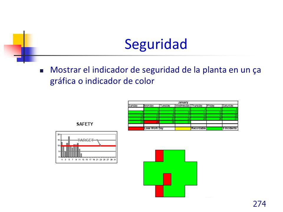 Seguridad Mostrar el indicador de seguridad de la planta en un ça gráfica o indicador de color 274