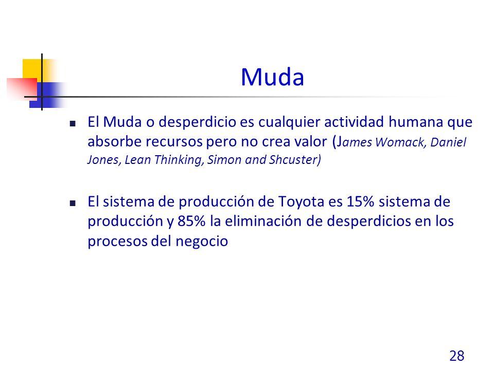 Muda El Muda o desperdicio es cualquier actividad humana que absorbe recursos pero no crea valor (J ames Womack, Daniel Jones, Lean Thinking, Simon and Shcuster) El sistema de producción de Toyota es 15% sistema de producción y 85% la eliminación de desperdicios en los procesos del negocio 28