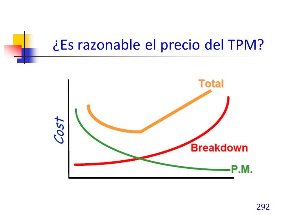 ¿Es razonable el precio del TPM? 292