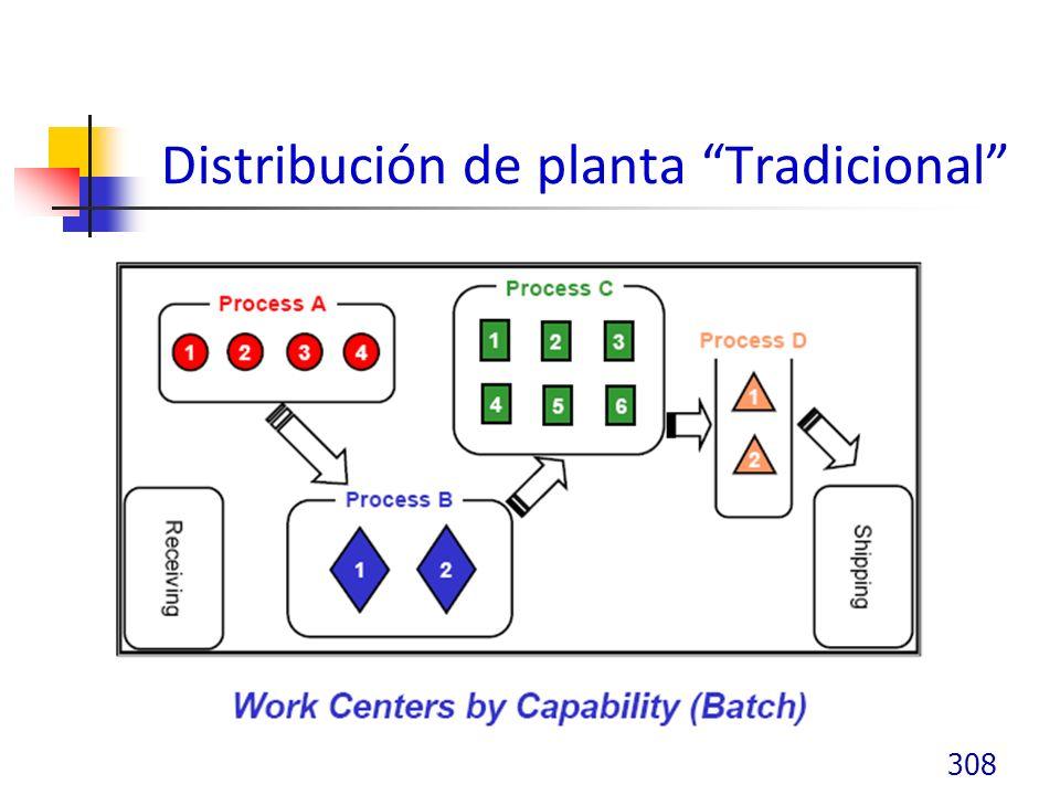 Distribución de planta Tradicional 308