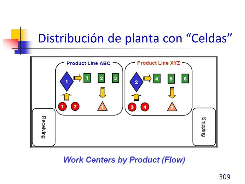 Distribución de planta con Celdas 309