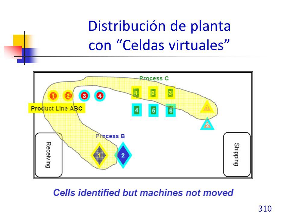 Distribución de planta con Celdas virtuales 310