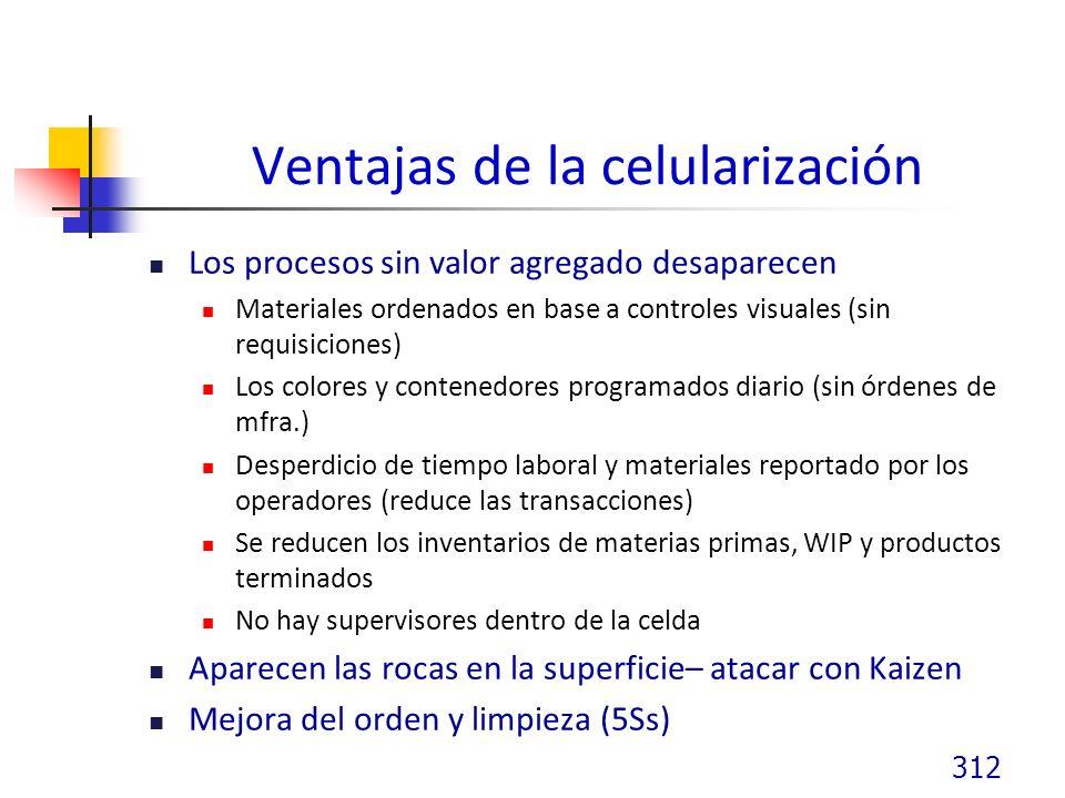 Ventajas de la celularización Los procesos sin valor agregado desaparecen Materiales ordenados en base a controles visuales (sin requisiciones) Los colores y contenedores programados diario (sin órdenes de mfra.) Desperdicio de tiempo laboral y materiales reportado por los operadores (reduce las transacciones) Se reducen los inventarios de materias primas, WIP y productos terminados No hay supervisores dentro de la celda Aparecen las rocas en la superficie– atacar con Kaizen Mejora del orden y limpieza (5Ss) 312