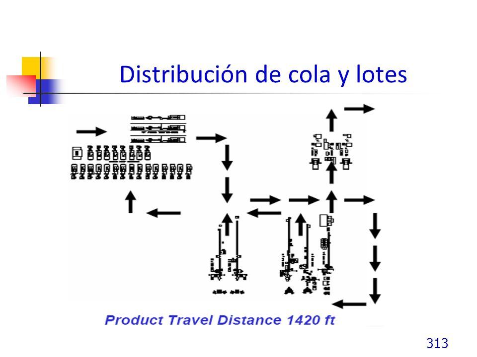 Distribución de cola y lotes 313