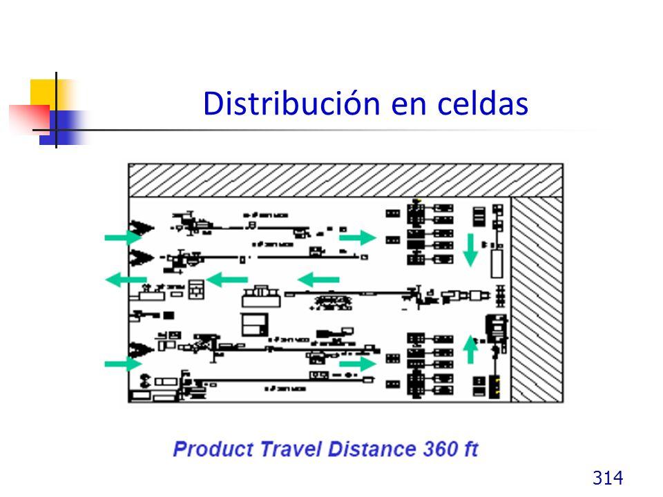 Distribución en celdas 314