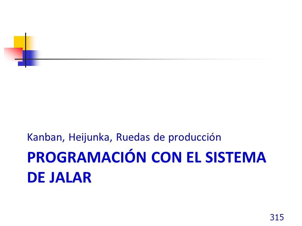 PROGRAMACIÓN CON EL SISTEMA DE JALAR Kanban, Heijunka, Ruedas de producción 315