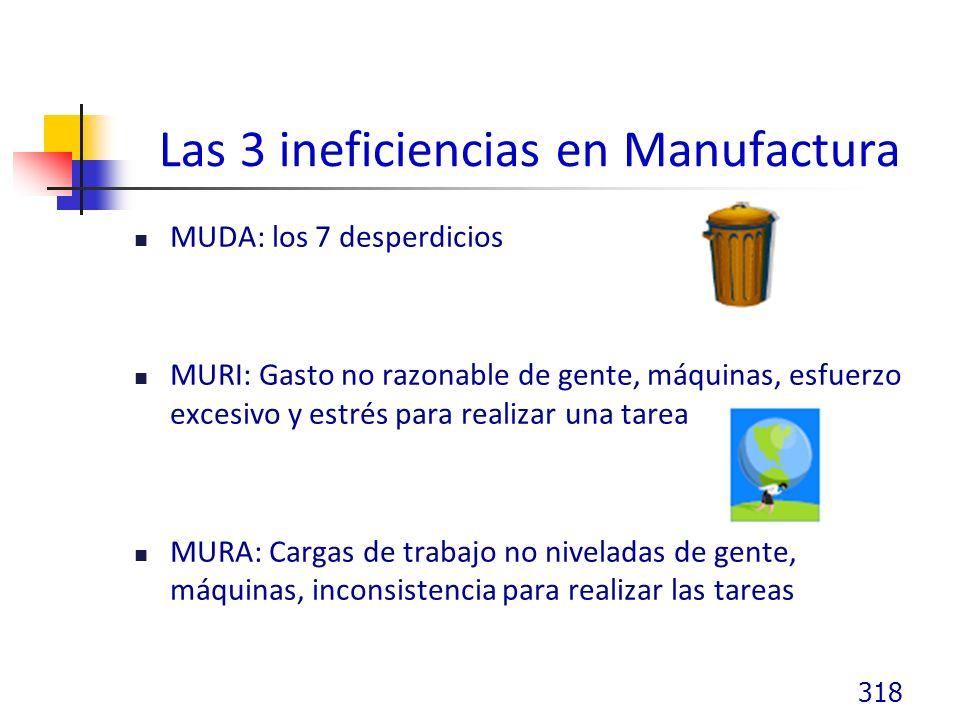 Las 3 ineficiencias en Manufactura MUDA: los 7 desperdicios MURI: Gasto no razonable de gente, máquinas, esfuerzo excesivo y estrés para realizar una tarea MURA: Cargas de trabajo no niveladas de gente, máquinas, inconsistencia para realizar las tareas 318